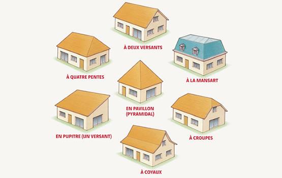 Forme de toiture 28 images forme de toiture maison ventana quelle forme type de toiture - Forme de toiture maison ...